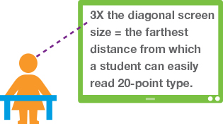 Display Size Equation for Room Size