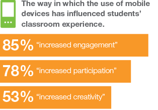 Mobile devices increase engagement, participation, and creativity in students' classroom experience