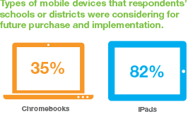 35% considering chromebooks, 82% considering iPads for future purchase