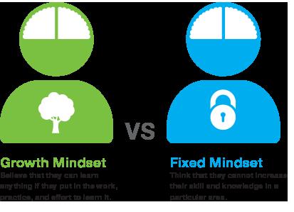 Growth Mindset vs. Fixed Mindset
