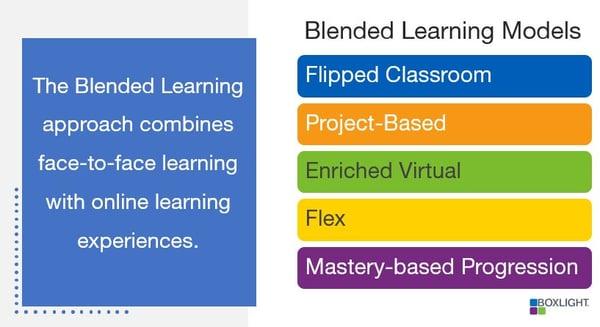 Blended Learning image-1