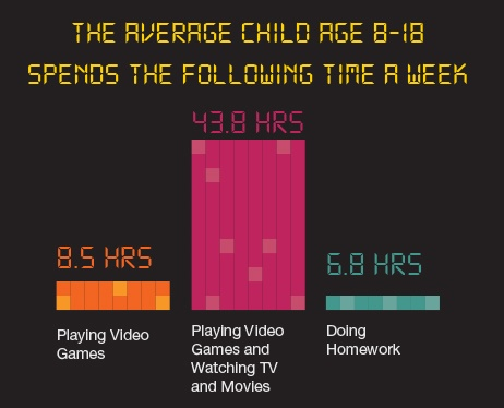 Stats on Average Time Children Play Video Games